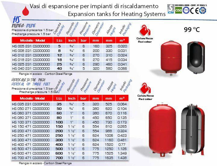 Aquafill HS Series data
