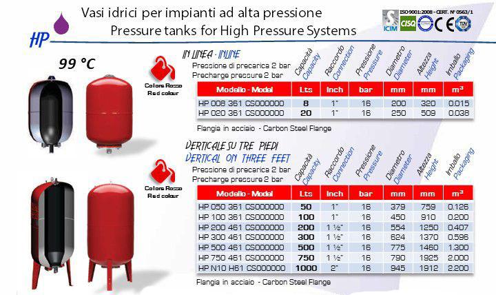 Aquafill HP Series data sheet