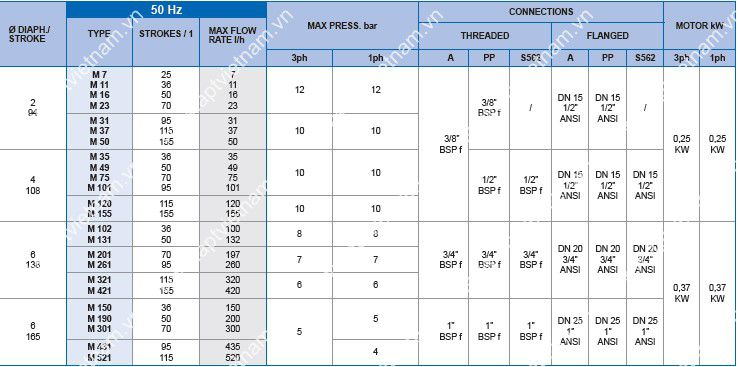 Bơm định lượng OBL M Series data