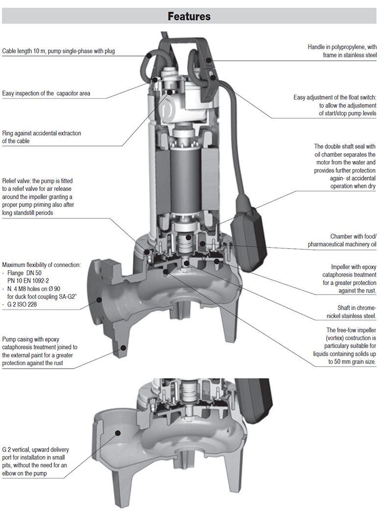 Cấu tạo bơm Franklin model EGT-EGF