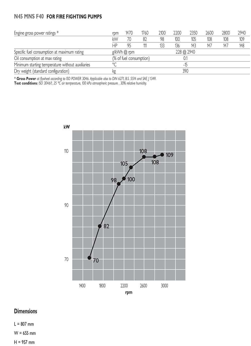 Thông số động cơ Iveco N45MNSF40
