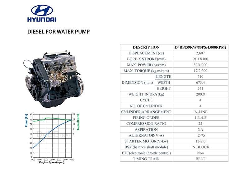 Thông số động cơ Hyundai D4BB